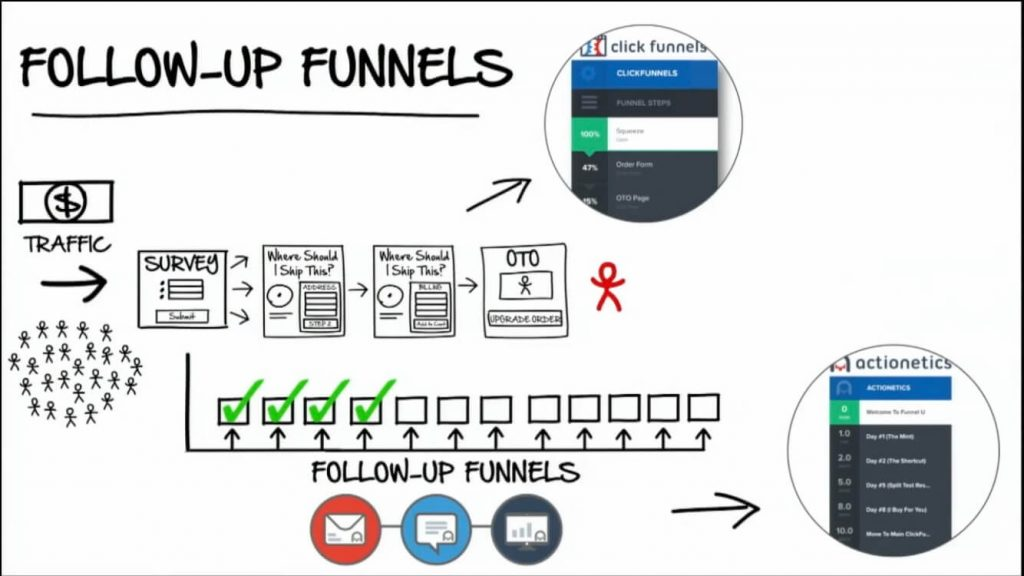 autoresponder follow up funnel