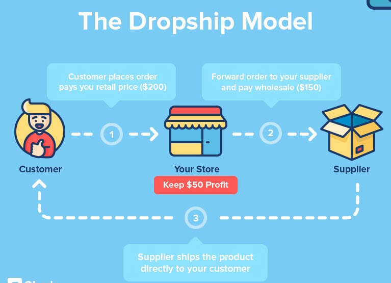 how dropship works