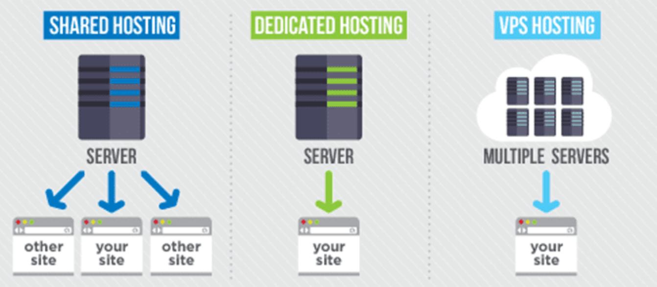 different server types