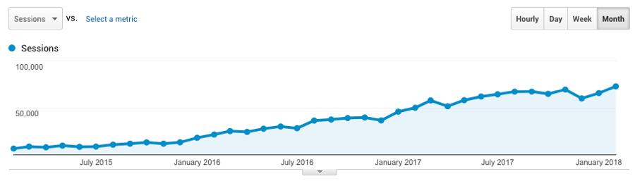 organic traffic growth long play