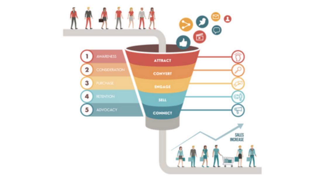 A sales funnel