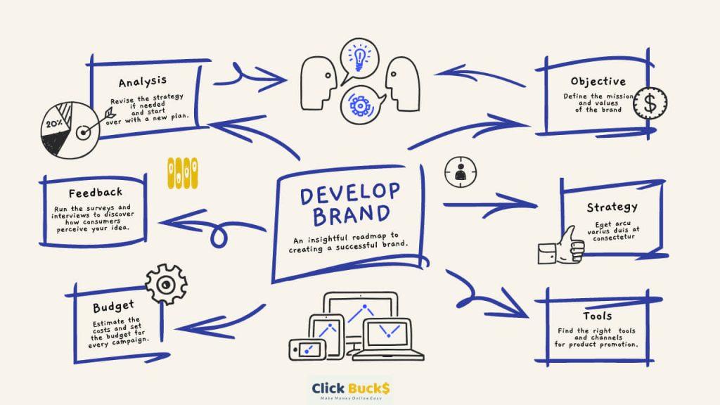Develop a business plan click bucks