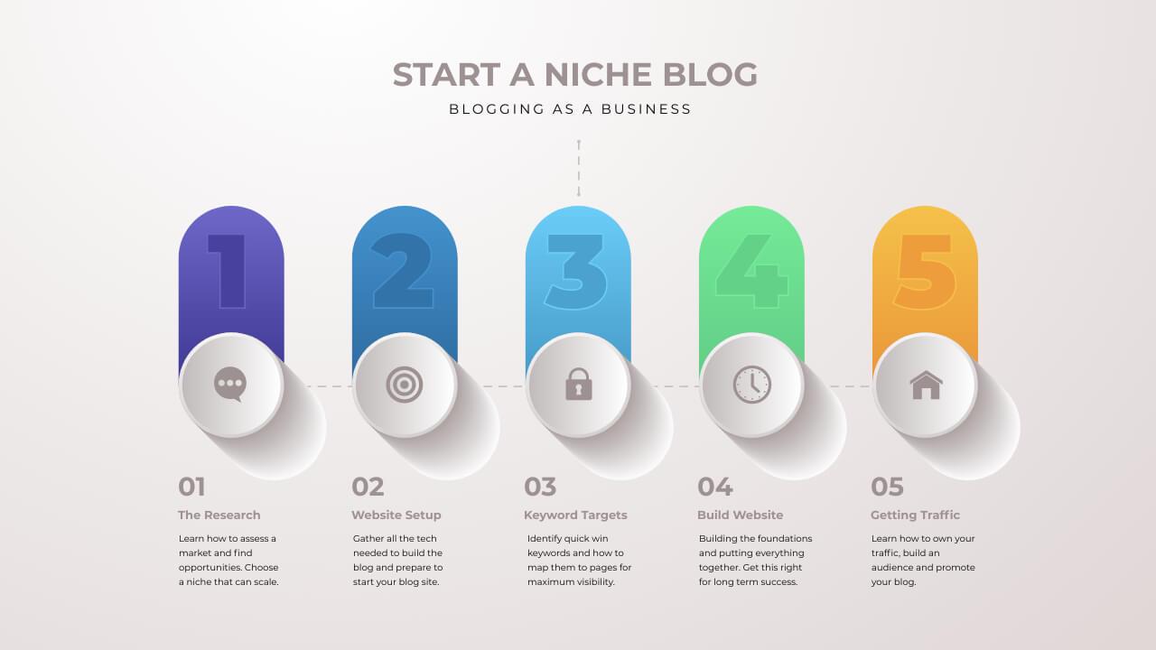 Start a niche blog 5 steps to success