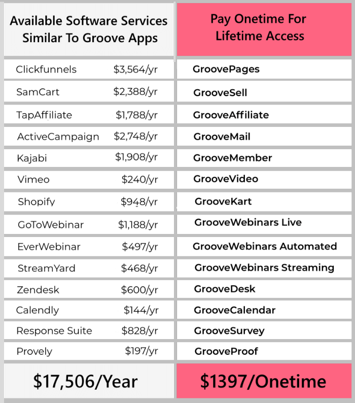 pricing breakdown groove pages software